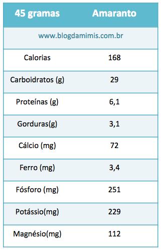amaranto informações nutricionais blog da mimis