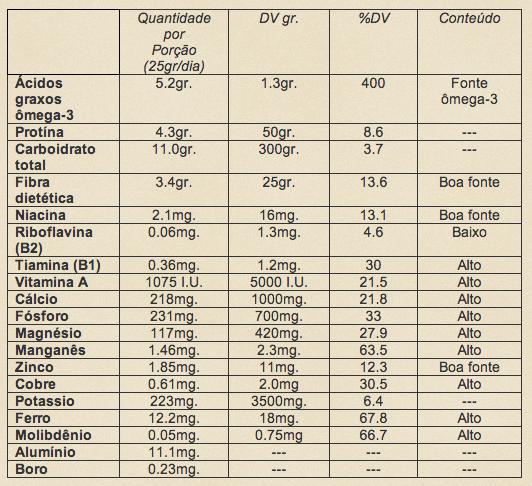 informação nutricional chia blog da mimis