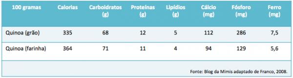 quinoa informações nutricionais calorias blog da mimis