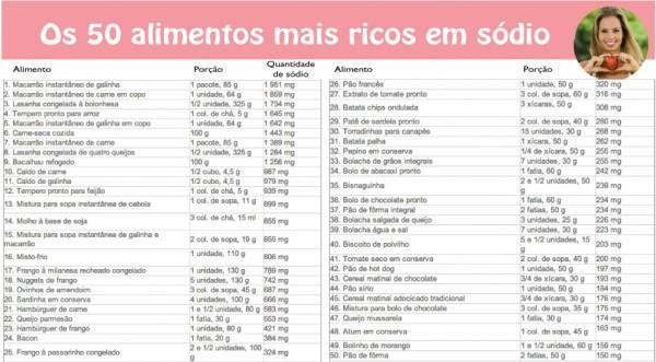 ranquing-alimentos-ricos-em-sodio-blog-da-mimis-michelle-franzoni-2