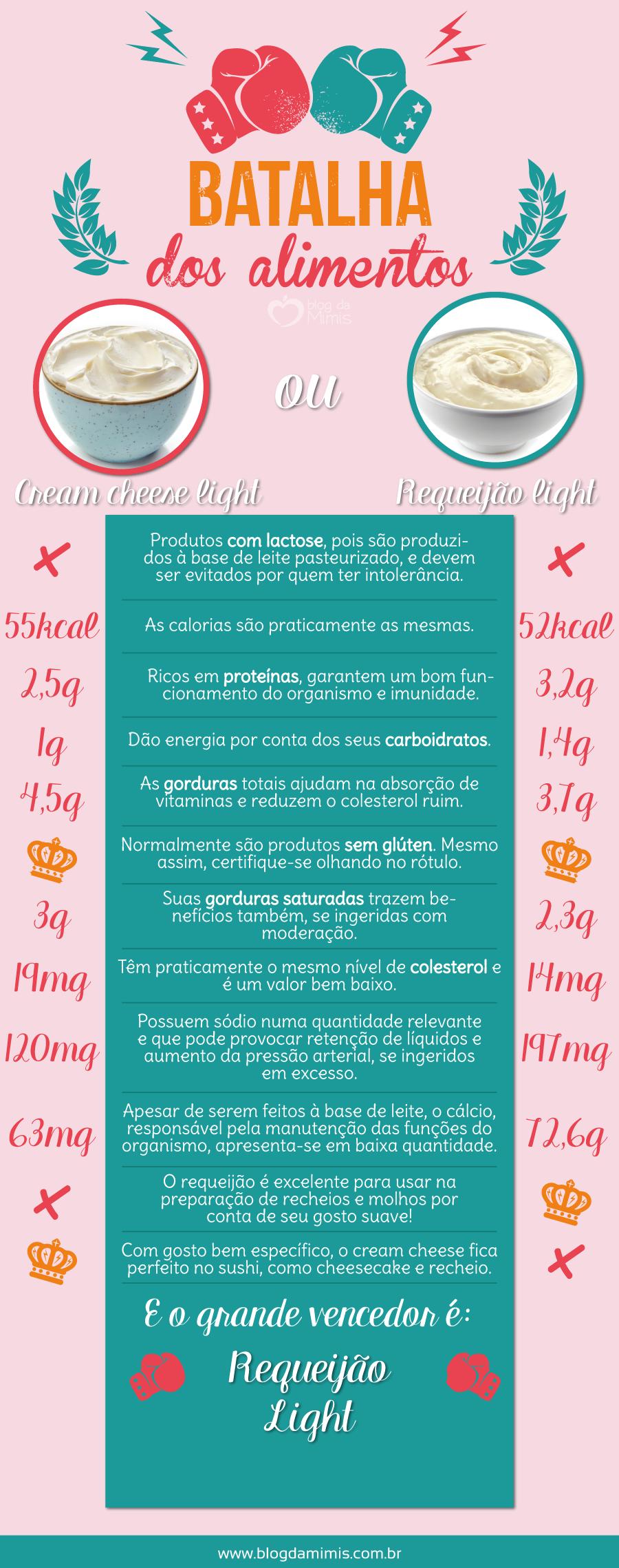 batalha-cream-cheese-vs-requeijao-blog-da-mimis-michelle-franzoni