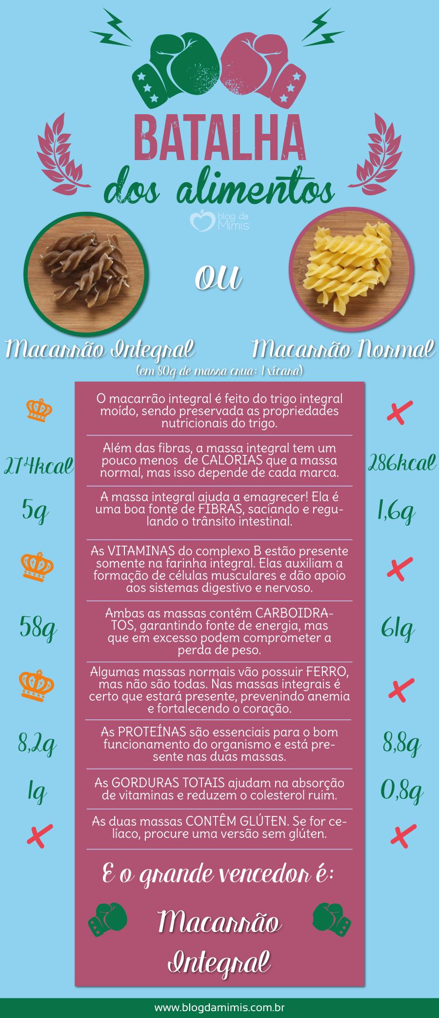 batalha-macarrão-blog-da-mimis-michelle-franzoni-post