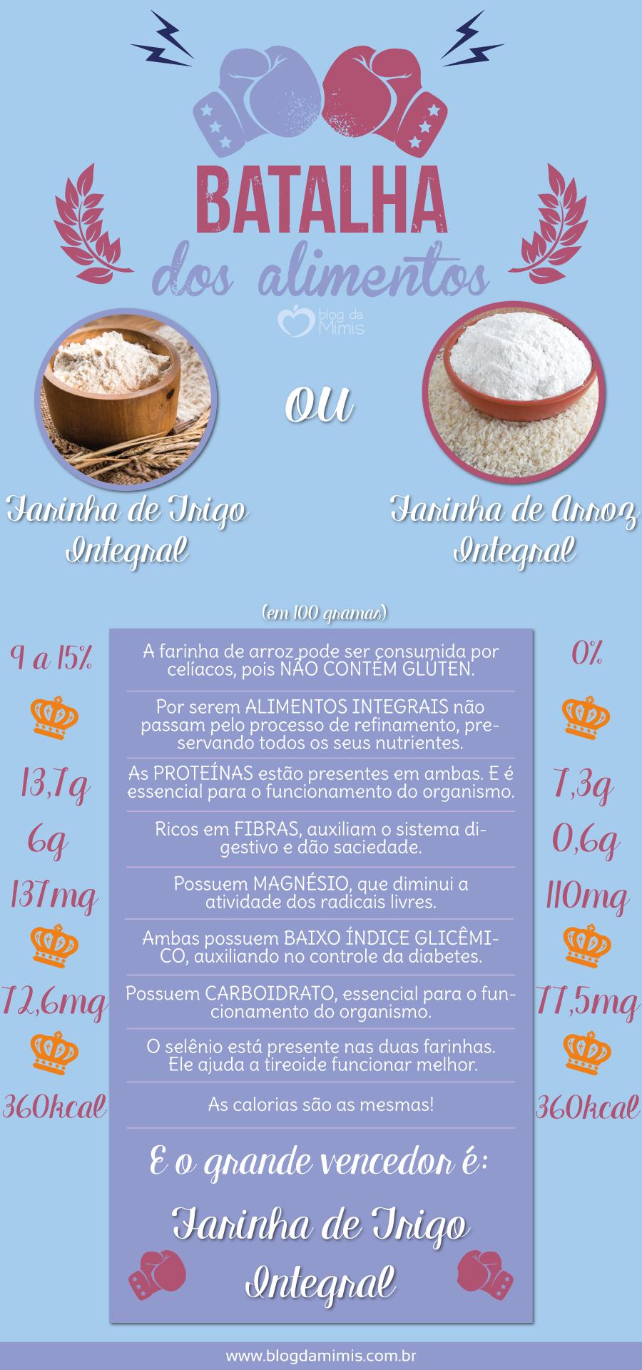 batalha-farinha-integral-e-de-arroz-blog-da-mimis-michelle-franzoni-post