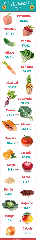 campeoes-agrotoxico-blog-da-mimis-michelle-franzoni-post
